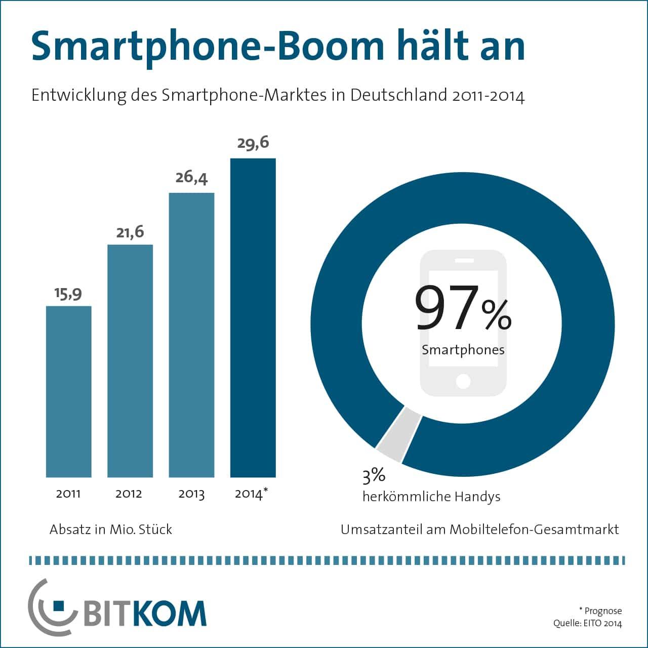 140207_Smartphones