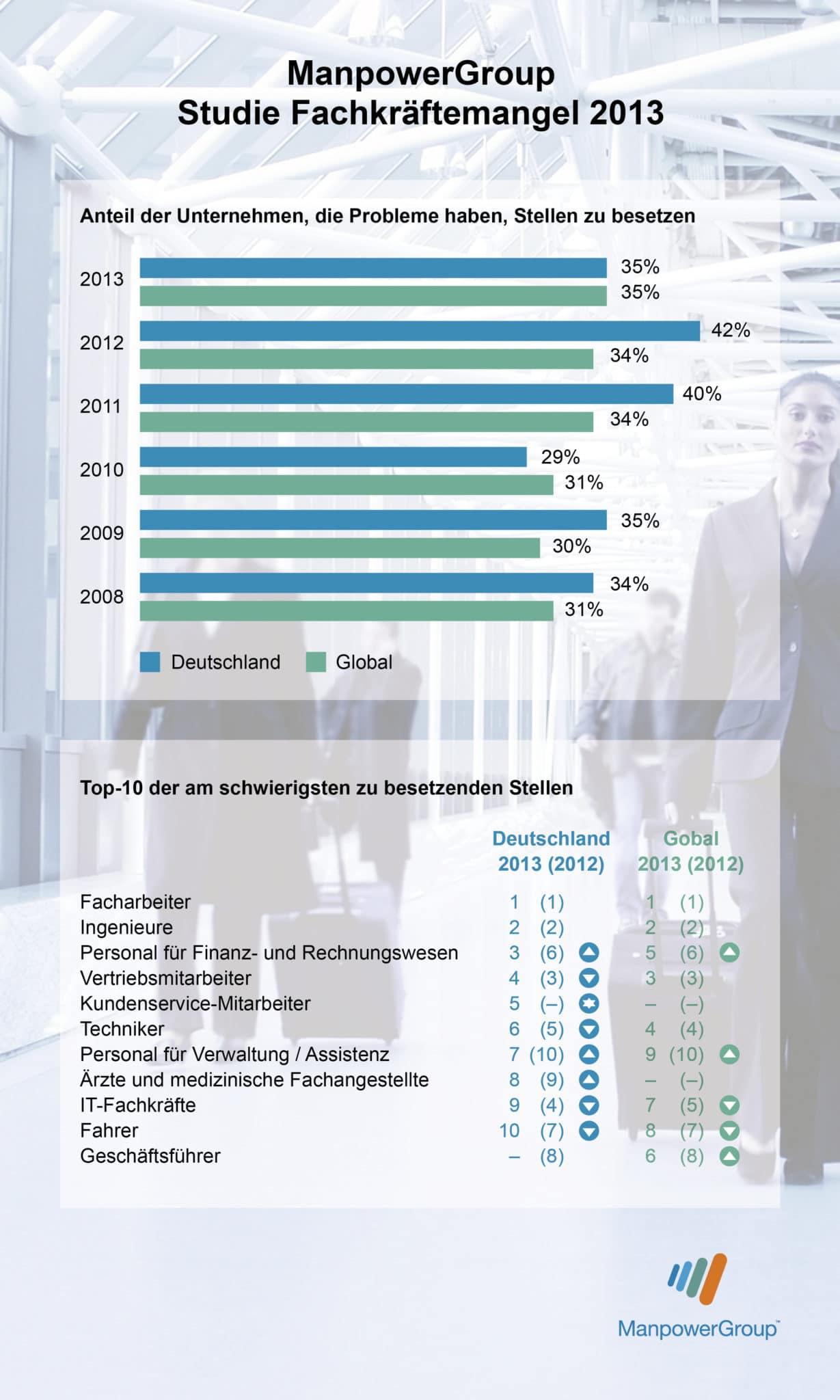 ManpowerGroup Studie FachkrŠftemangel 2013