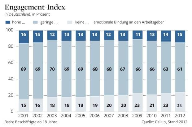 Gallup Engagement-Index