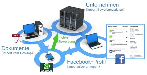 Prozess mobile Bewerbung
