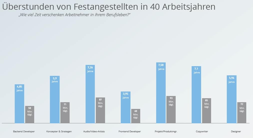 ueberstunden-medienbranche-berufsgruppen-in-40-jahren-taegliche-arbeitszeit