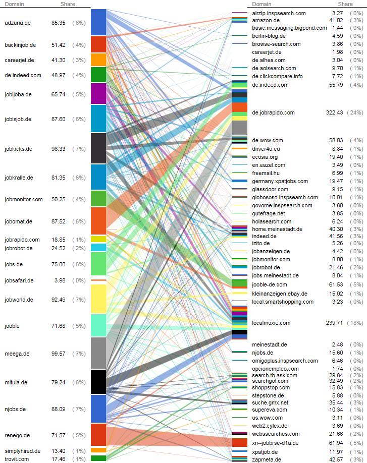 Traffic kaufen Jobbörsen auch von anderen Jobbörsen