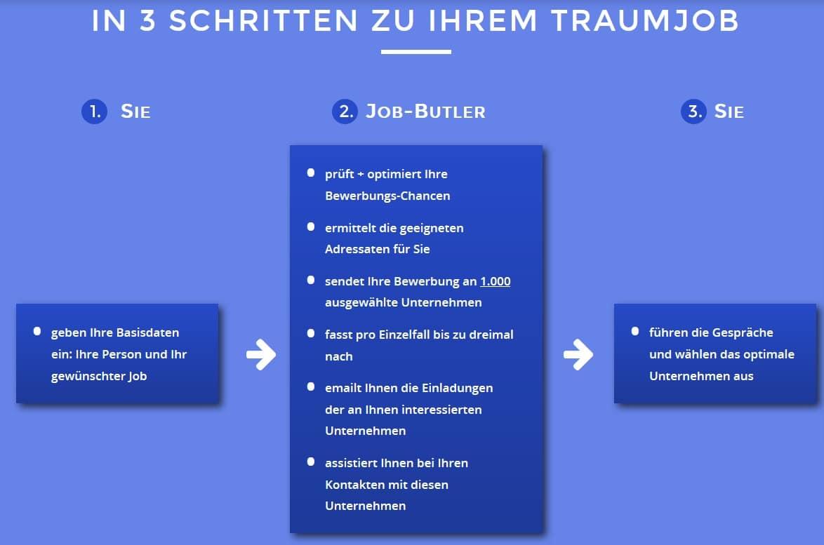Die Funktionsweise von Job-Butler.com