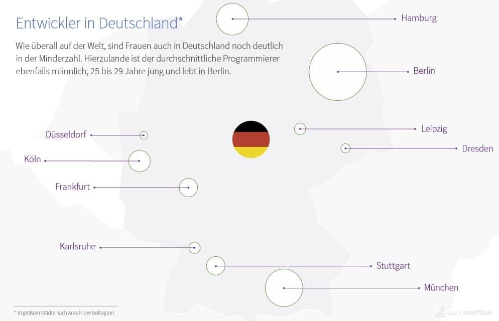 Hier arbeiten die meisten Entwickler in Deutschland