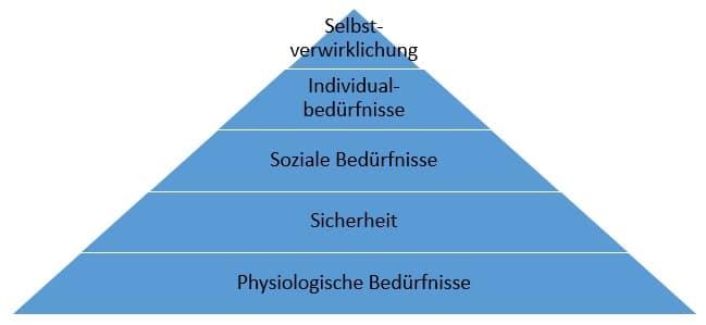 maslow-bedürfnispyramide-eigene-darstellung