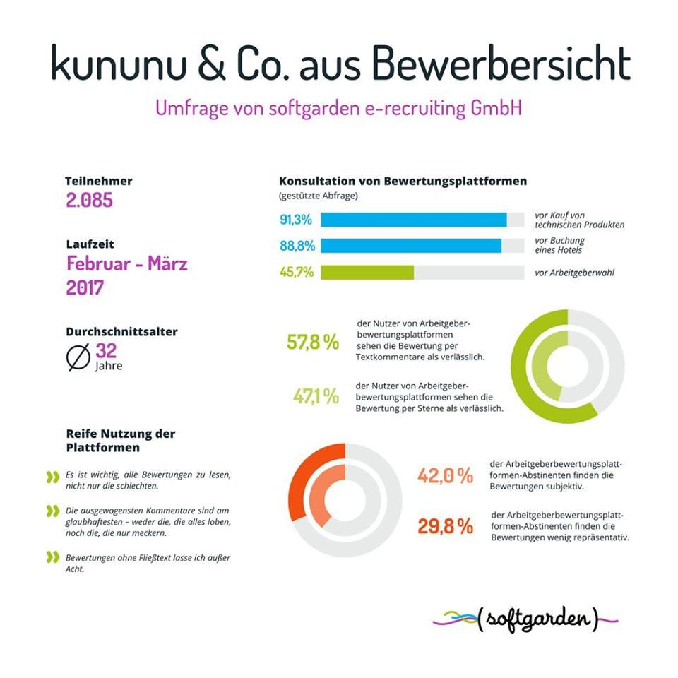 Umfrage-Ergebnis: Nutzung von Arbeitgeberbewertungsplattformen aus Bewerbersicht bei der Jobsuche bei 46%