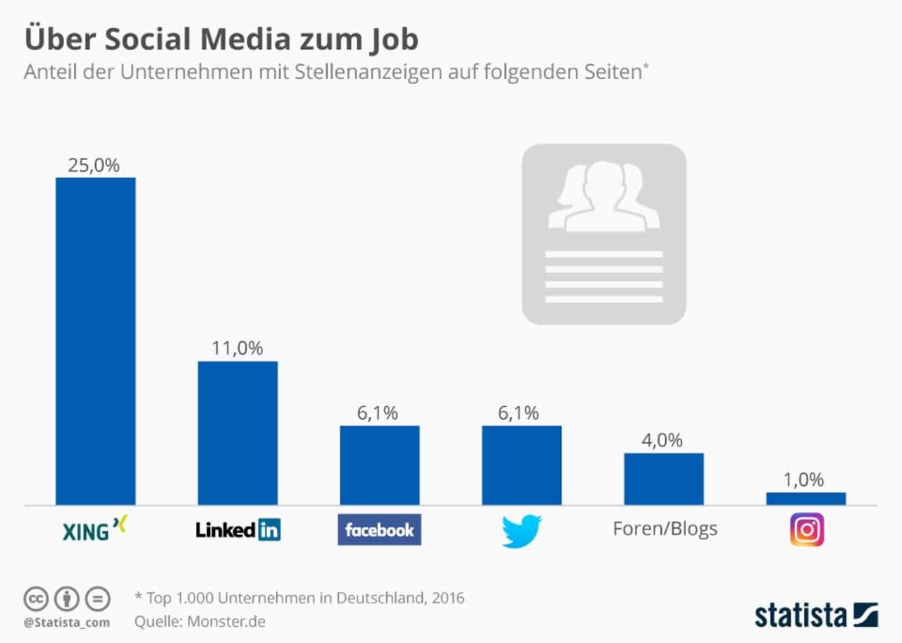 Nutzung von Stellenausschreibungen durch Unternehmen auf Social Media Plattformen