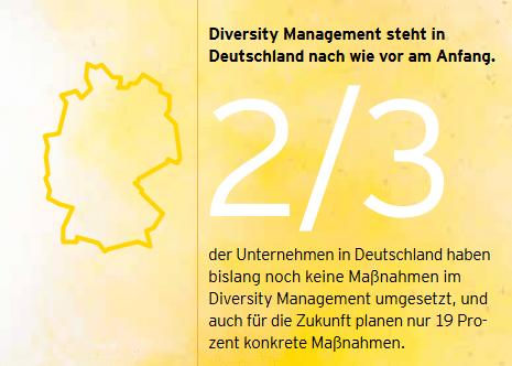 Nur ein Drittel der Unternehmen hat ein Diversitymanagement