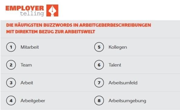 Auszug aus der Studie Employer Branding - Mehr unter: http://www.employer-telling.de/