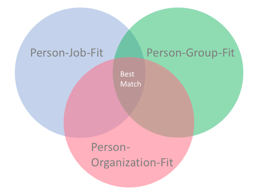 Person-Organization-Fit, Person-Job-Fit, Person-Group-Fit