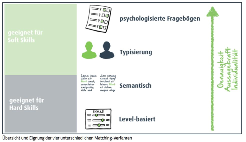 Infografik-Matching-Verfahren-und-Anwendungsgebiete