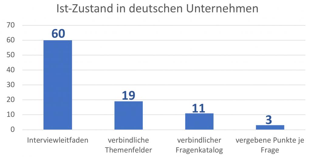 Ist-Zustand in deutschen Personalabteilungen