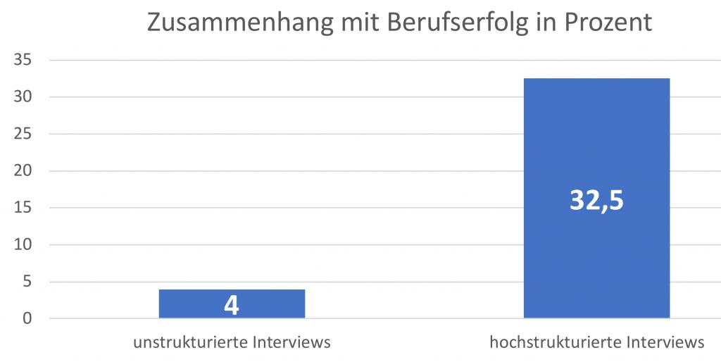Zusammenhang zwischen Interviewergebnissen und tatsächlichem Berufserfolg