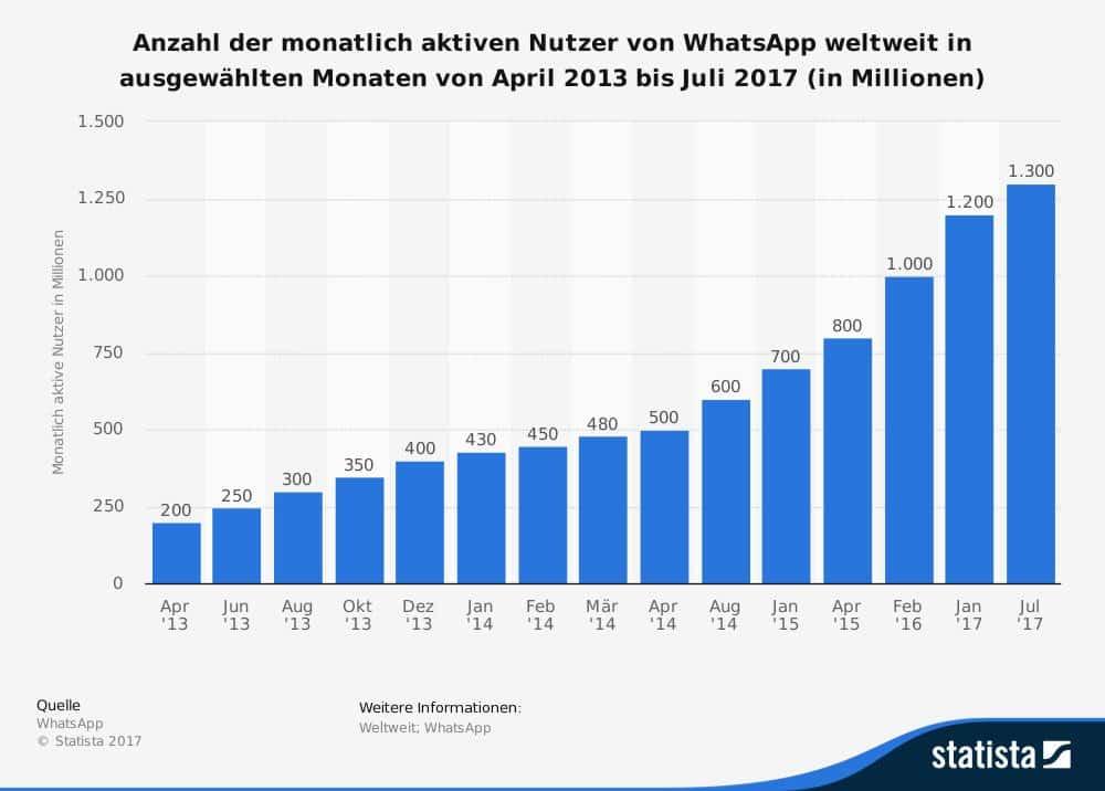 Infografik: Wachstum WhatsApp via Statista