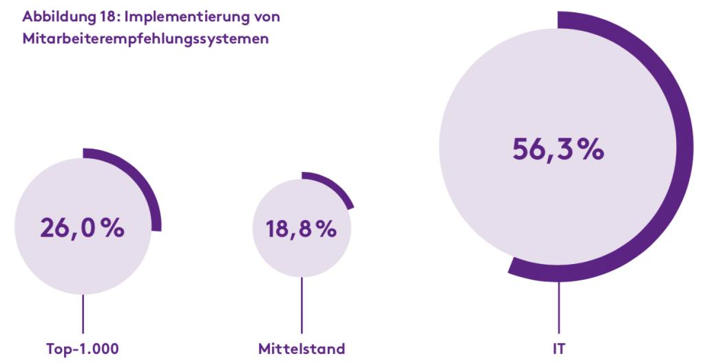 Quelle: Recruiting Trends 2017 von Monster / Universität Bamberg