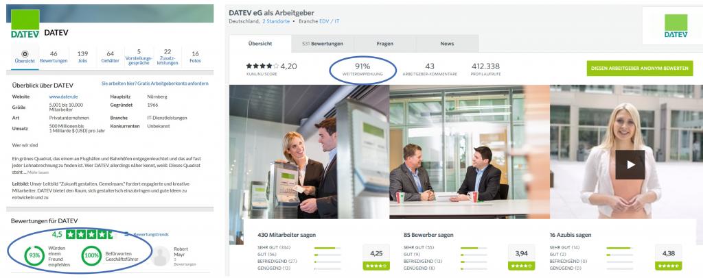Screenshots: Arbeitgeberprofil DATEV eG auf glassdoor und kununu (Stand Mitte April 2018)