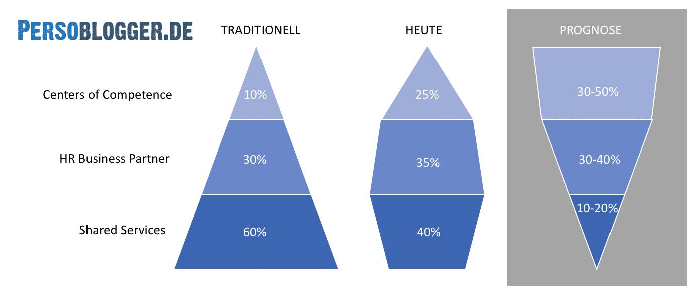 Eigene Darstellung: Rollenverteilung im HR nach Dave Ulrich im Zeitverlauf (siehe auch Jochmann, 2017)