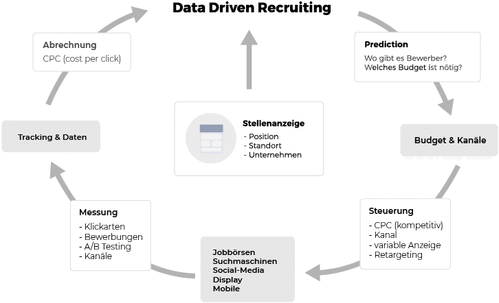 Data Driven Recruiting