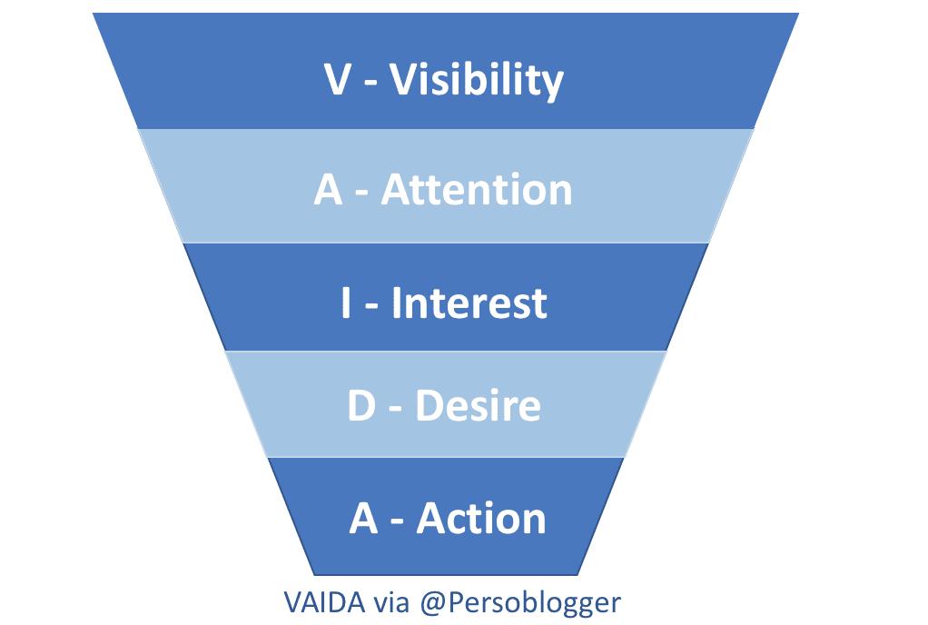 Das VAIDA-Modell nach Persoblogger.de