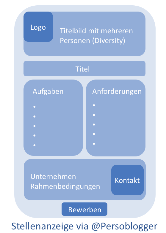 Optimales Layout Stellenanzeige