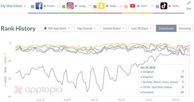 Quelle: TikTok im App-Ranking von Apptopia