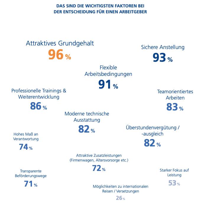 """Quelle: """"Recruiting Insights"""" Studie von Stepstone"""