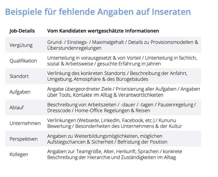 Quelle: HR-Digital Studie 2019 von Zalvus