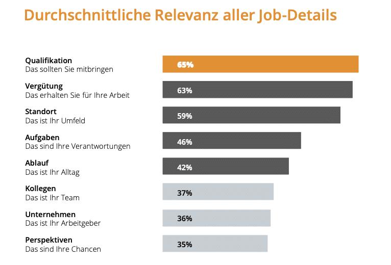 Quelle: HR-Digital Studie 2019 von Zalvus