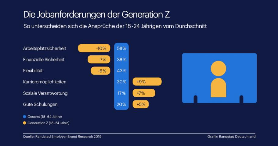 Anforderungen der Generation Z