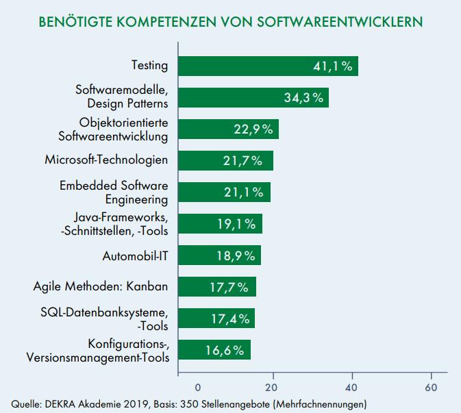 Kompetenzen Softwareentwickler DEKRA Arbeitsmarktreport 2019