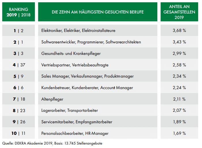 Quelle Stellenanzeigen DEKRA Arbeitsmarktreport