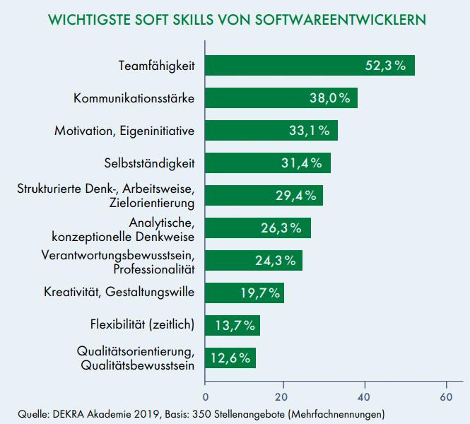 Soft Skills Softwareentwickler DEKRA Arbeitsmarktreport 2019