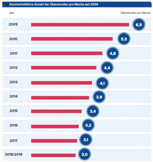 durchschnittlich-geleistete-ueberstunden