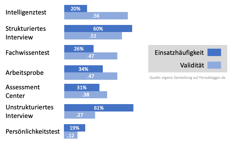 Validität versus Einsatzhäufigkeit von Auswahlverfahren im Personalwesen