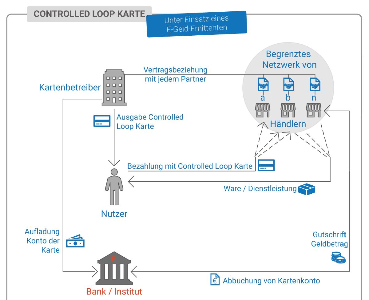 Controlled Loop Geldkarte Emittent