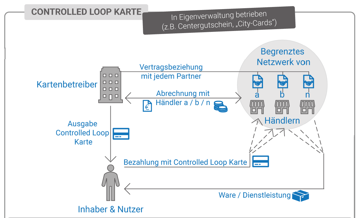 Controlled Loop Geldkart - City Card