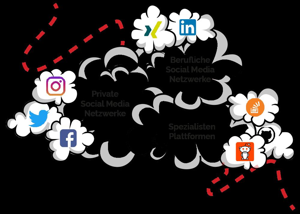Social Media Kanäle, Netzwerke und Plattformen