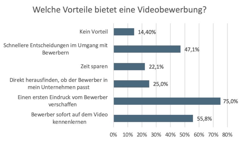 Vorteile einer Videobewerbung