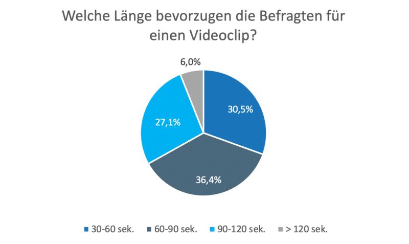 Bevorzugte Länge eines Videoclips
