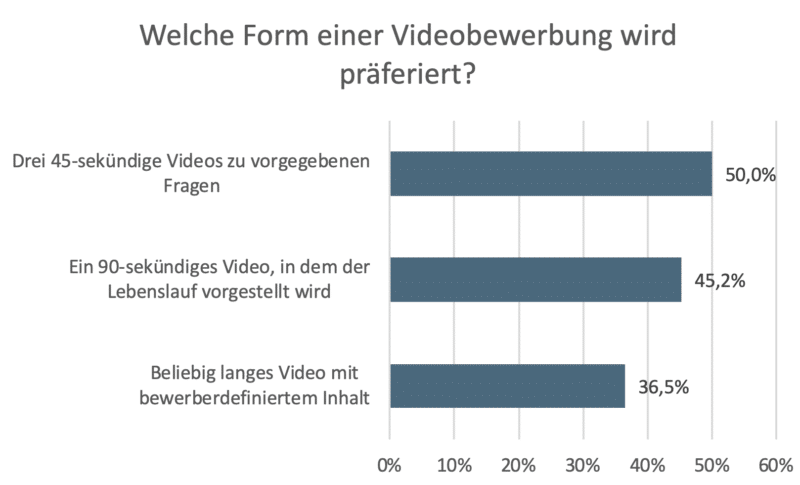 Grafik bevorzugte Videobewerbung