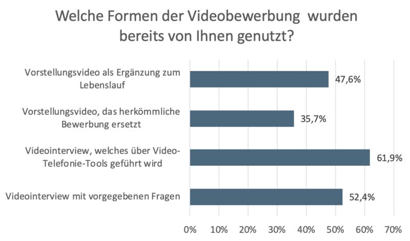 Bereits genutzte Form der Videobewerbung