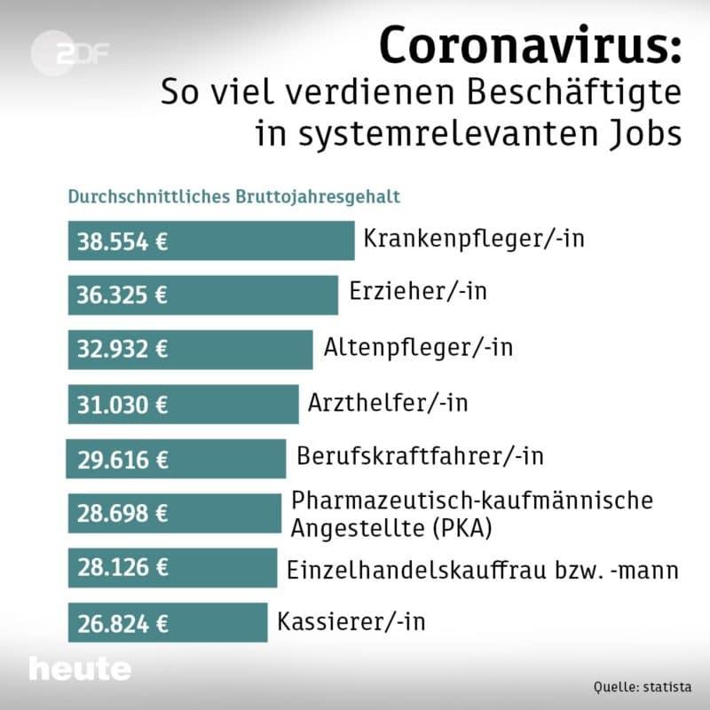 Bezahlung systemrelevanter Jobs