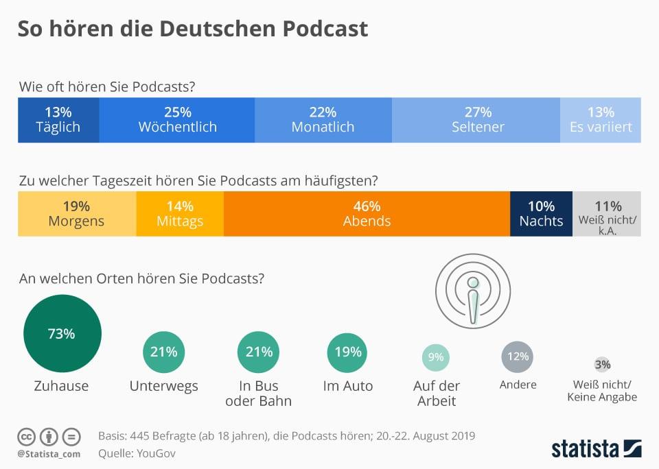 Infografik Statitsta: So hören Deutsche Podcasts