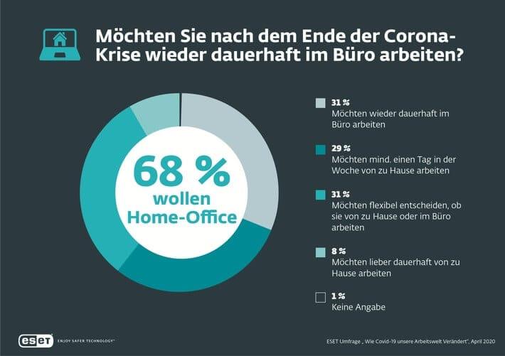 Infografik: Nach Corona nicht mehr dauerhaft zurück ins Büro