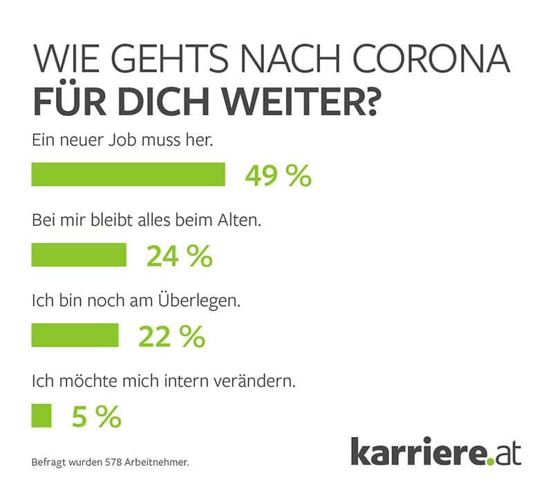 Infografik: Jobwechselwünsche Arbeitnehmer Österreich