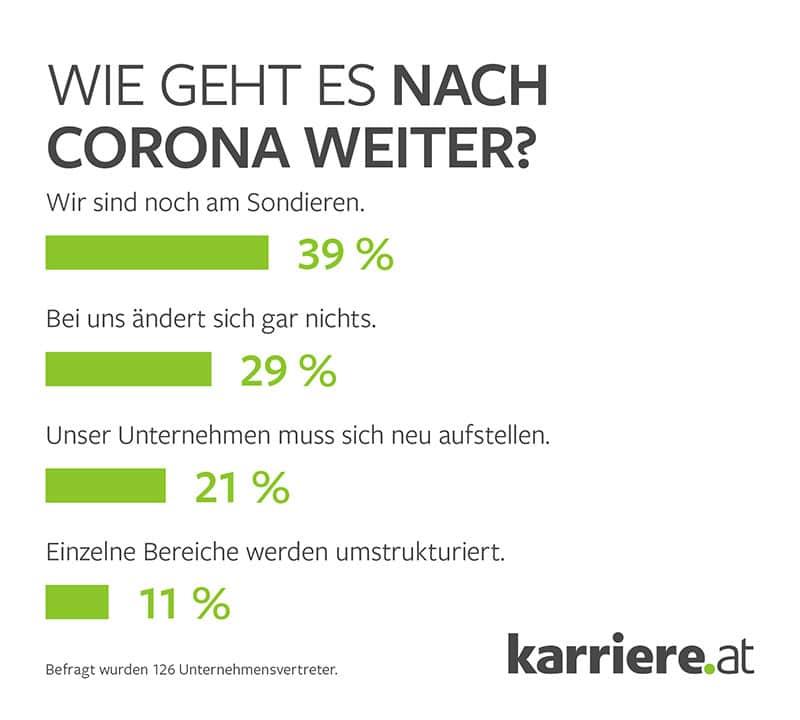 Infografik: Planungen Unternehmen für die Zeit nach der Corona-Krise