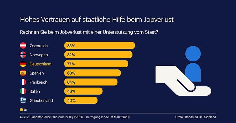 Infografik: Studie Randstad - Vertrauen in staatliche Hilfe bei Jobverlust hoch