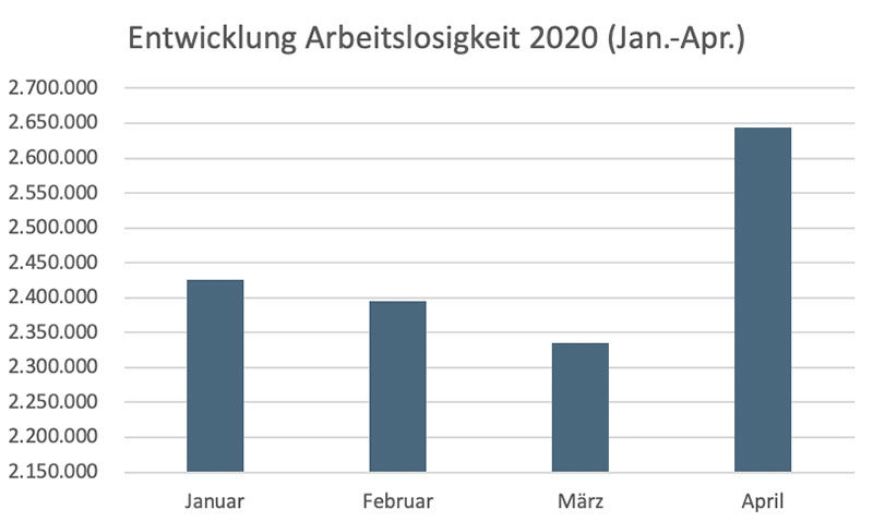 Grafik: Arbeitslosigkeit in Deutschland Jan-Apr 2020 - Zukunftsbild
