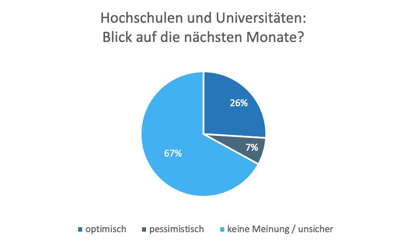 Grafik: Hochschulen und Universitäten - Blick in die Zukunft in der Corona-Krise