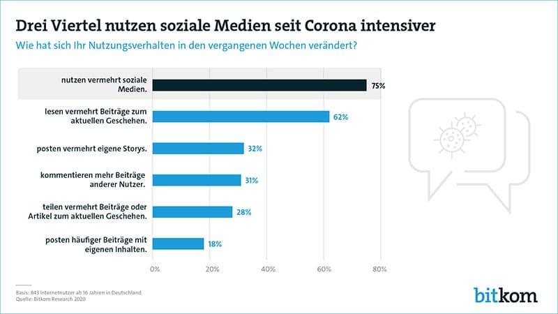 Infografik: Social Media Nutzung steigt durch die Corona-Krise deutlich an
